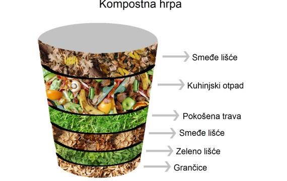 Besplatna podjela i korištenje kompostera u kućanstvima
